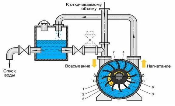 Вакуумный насос промышленный — как выглядит и работает
